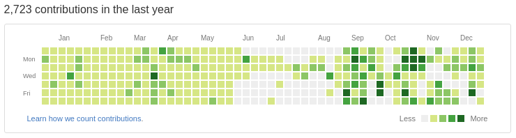 GitHub Contributions (including private contributions)