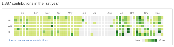 GitHub Contributions (public)